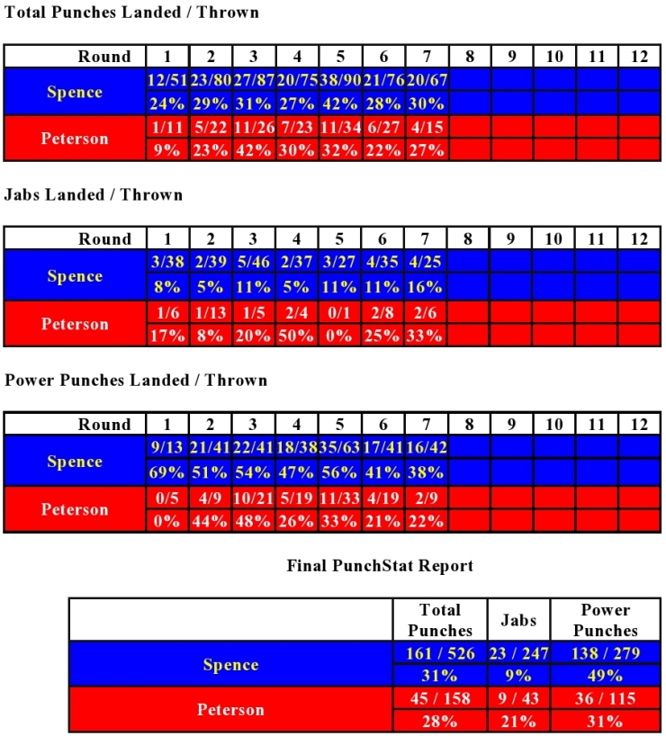 spence-peterson-compubox-punch-stats
