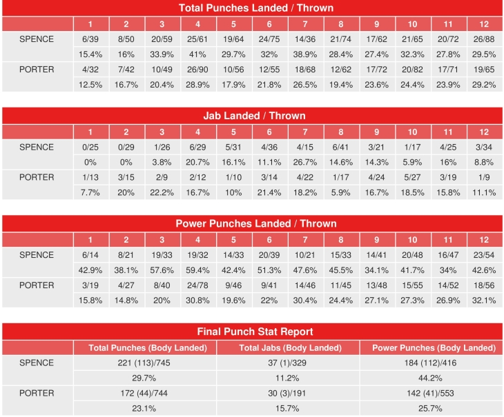 spence-porter-compubox