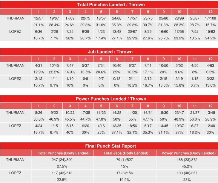 thurman-lopez-compubox-punch-stats