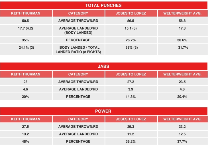 thurman-lopez-compubox