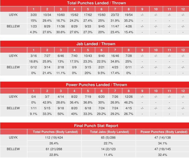 usyk-bellew-compubox-punch-stats