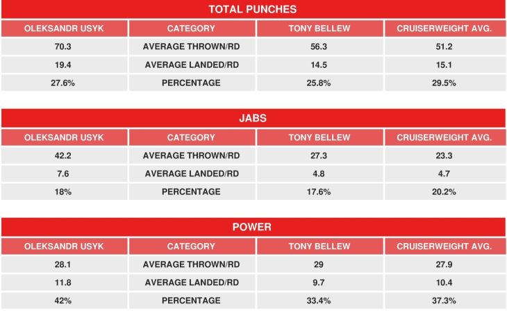 usyk-bellew-compubox