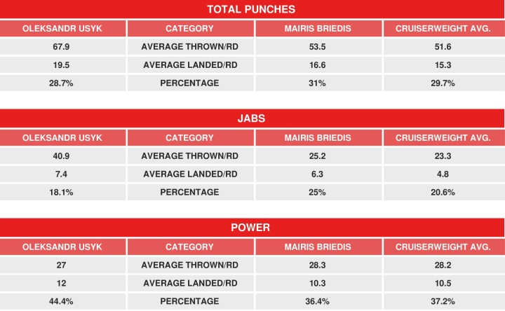 usyk-briedis-compubox