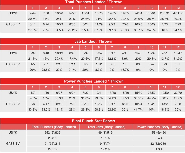 usyk-gassiev-punch-stats