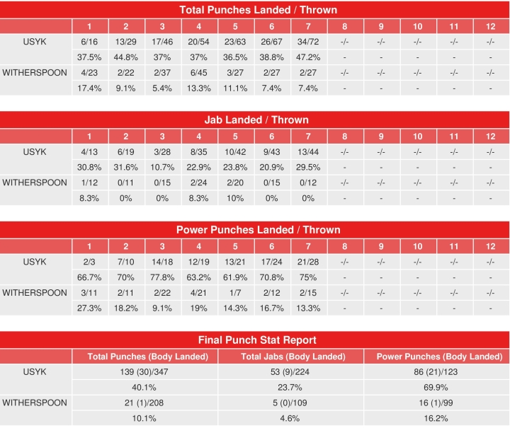 usyk-witherspoon-compubox-punch-stats