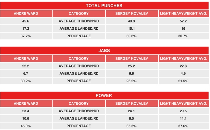 ward-kovalev-compubox-rematch_1