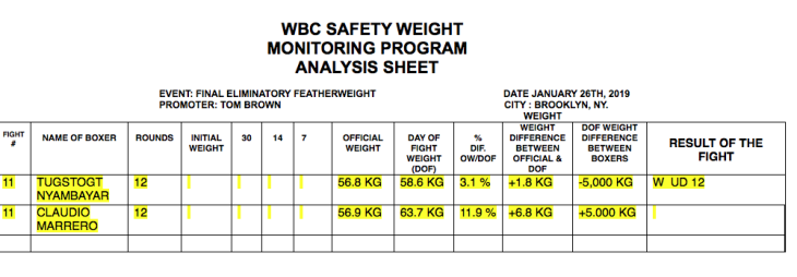 wbc-weight