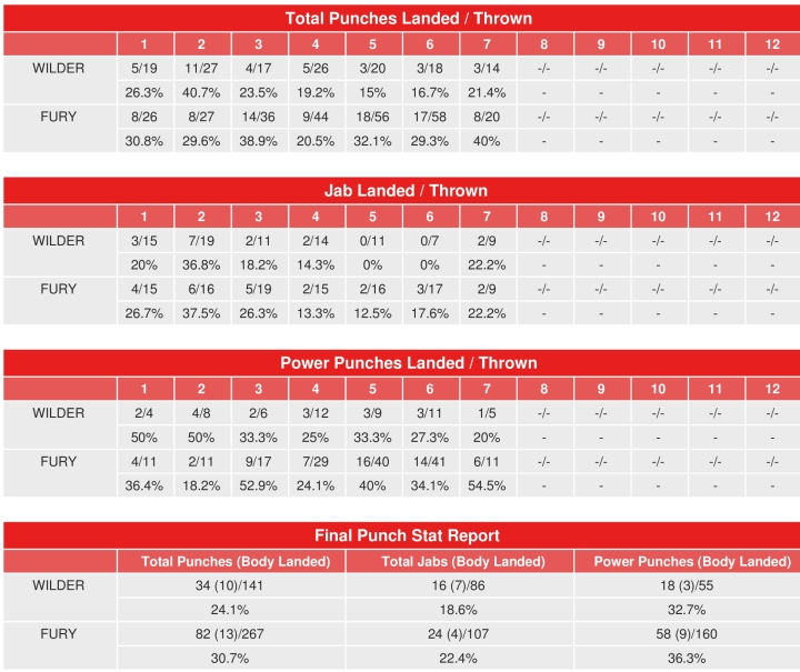 wilder-fury-compubox-punch-stats_1