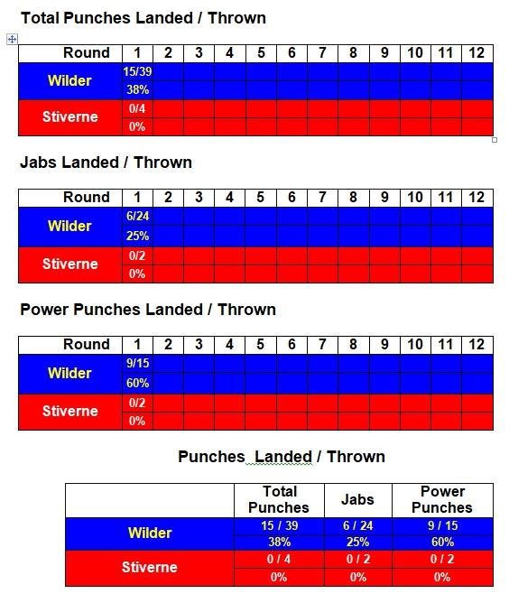 wilder-stiverne-rematch-compubox-punch-stats