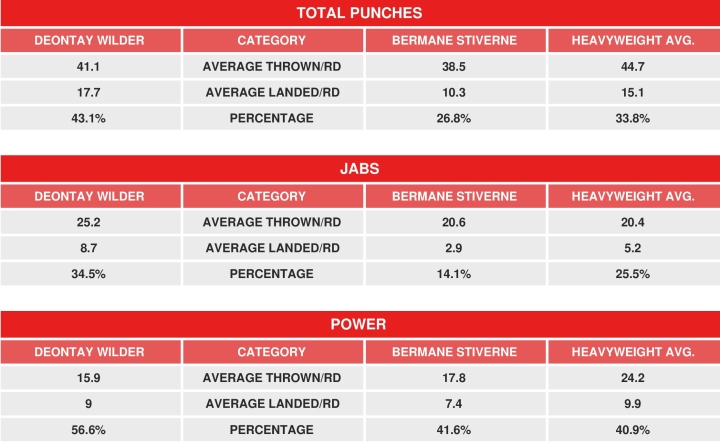 wilder-stiverne-rematch-compubox