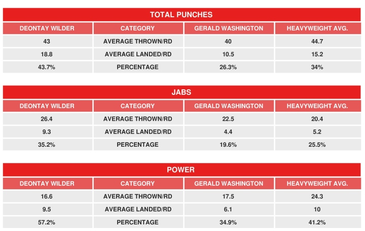 wilder-washington-compubox