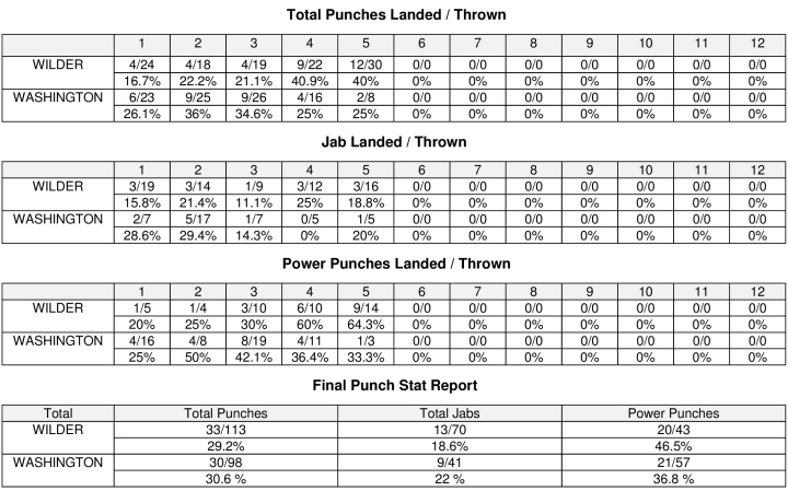 wilder-washington-compubox_1