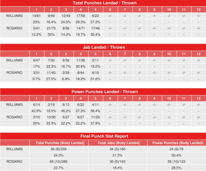williams-rosario-compubox-punch-stats